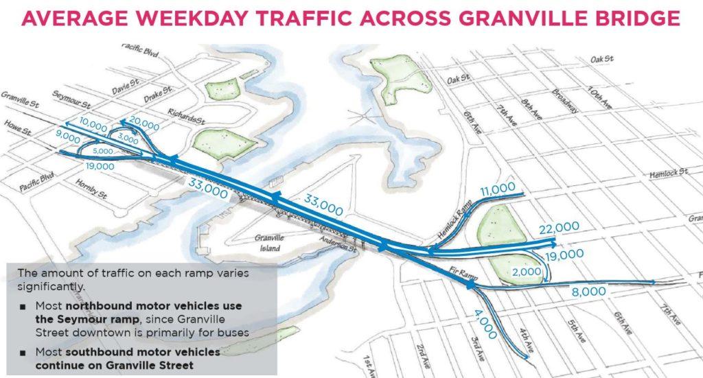 average weekday traffic on granville bridge